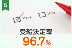 受給決定率96.7%
